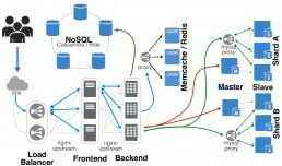 оптимизация сервер