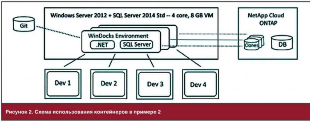 контейнеры net
