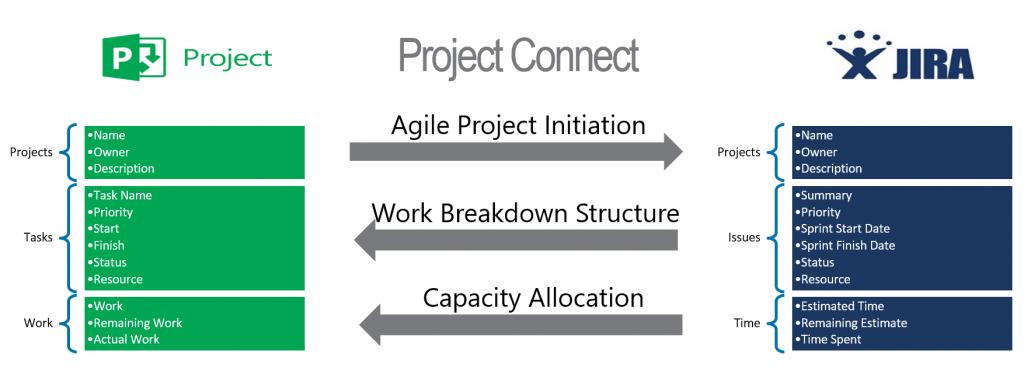интеграция Project и Jira