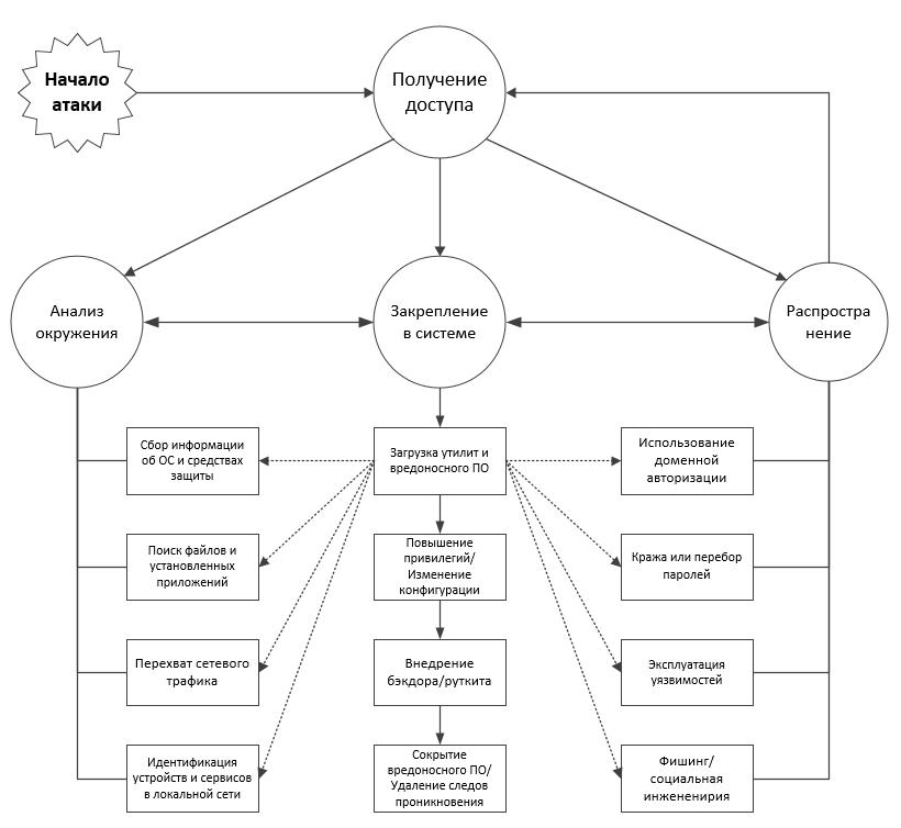уязвимость корпоративной сети