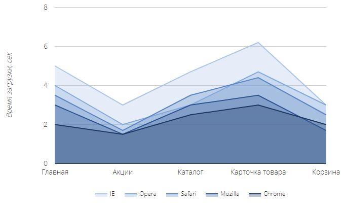 Скорость загрузки страниц по браузерам