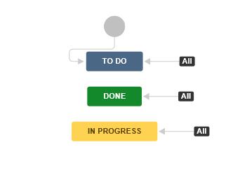 пример использования agile