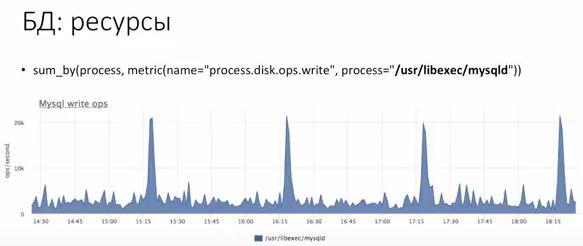 мониторинг нагрузки базы данных