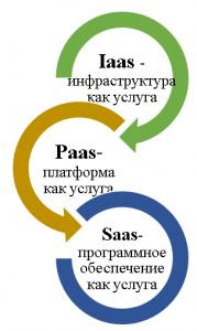 saas vs iaas vs paas