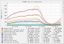 мониторинг php с pinba