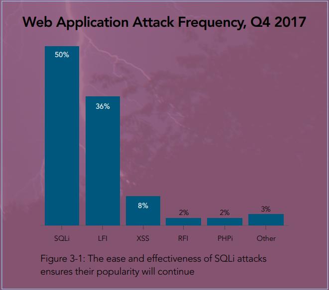 способы вирусных атак