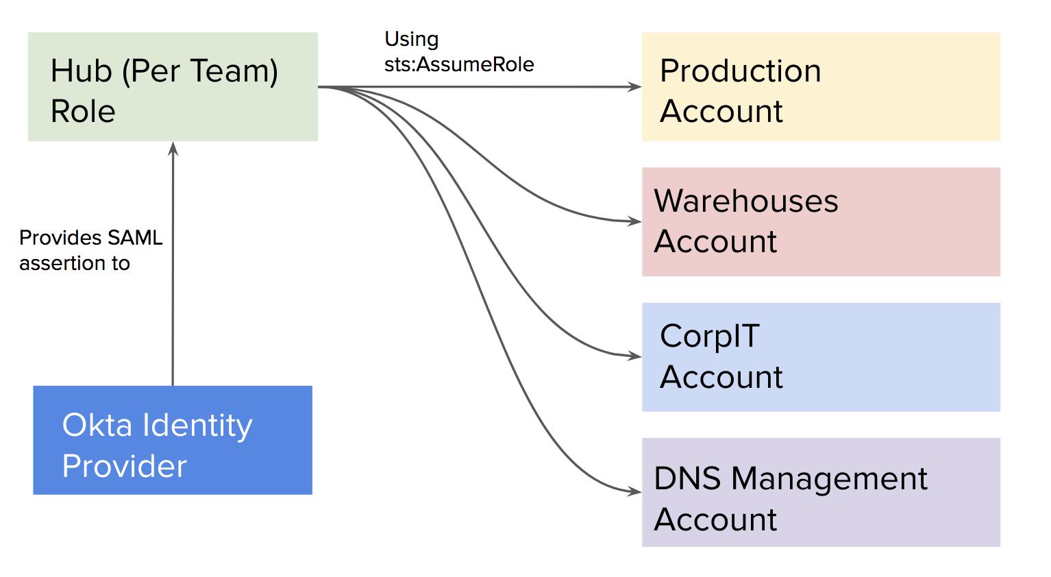 архитектура с AWS