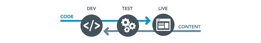 сервер для разработки и тестирования