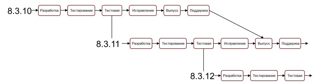 Этапы комплексной автоматизации 1с предприятия