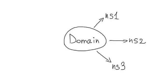 Схема работы резервных серверов для повышения отказоустойчивости