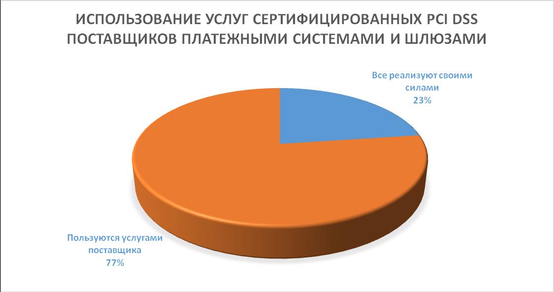 Статистика обращений за сертификатом PCI DSS к официальным поставщикам