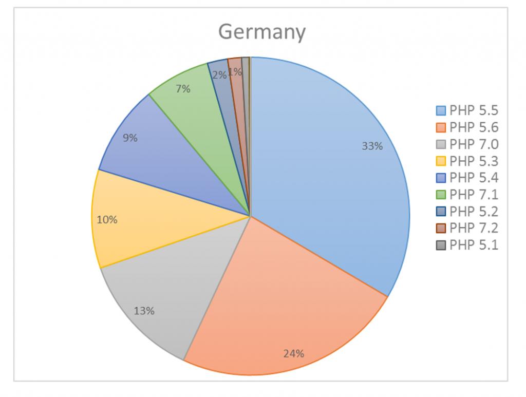 Процент сайтов Германии, использующих в администрировании серверов новые версии PHP