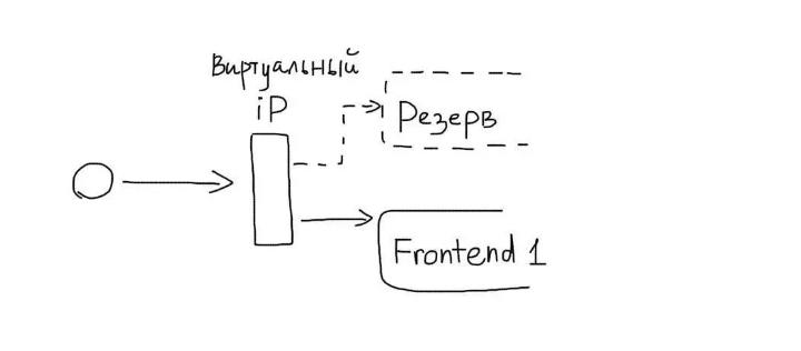 Резервирование фронтендов для повышения отказоустойчивости сети