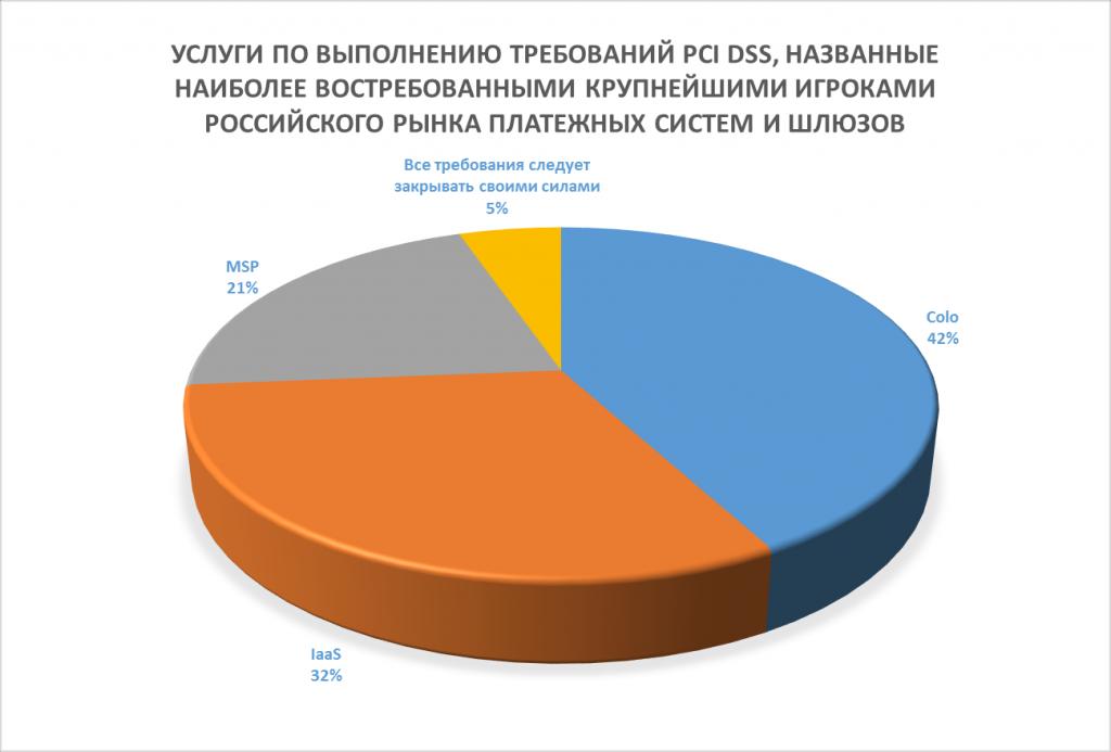 Статистика соответствия стандарту PCI DSS крупнейших российских компаний