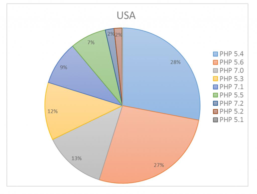 Статистика использования новых версий PHP в США