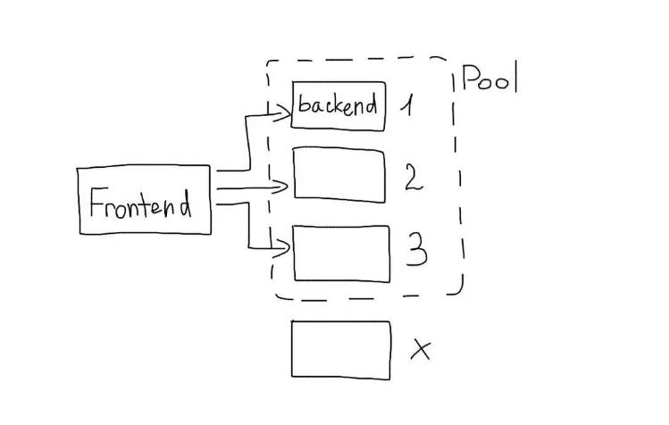 Схема расчета количества бекендов