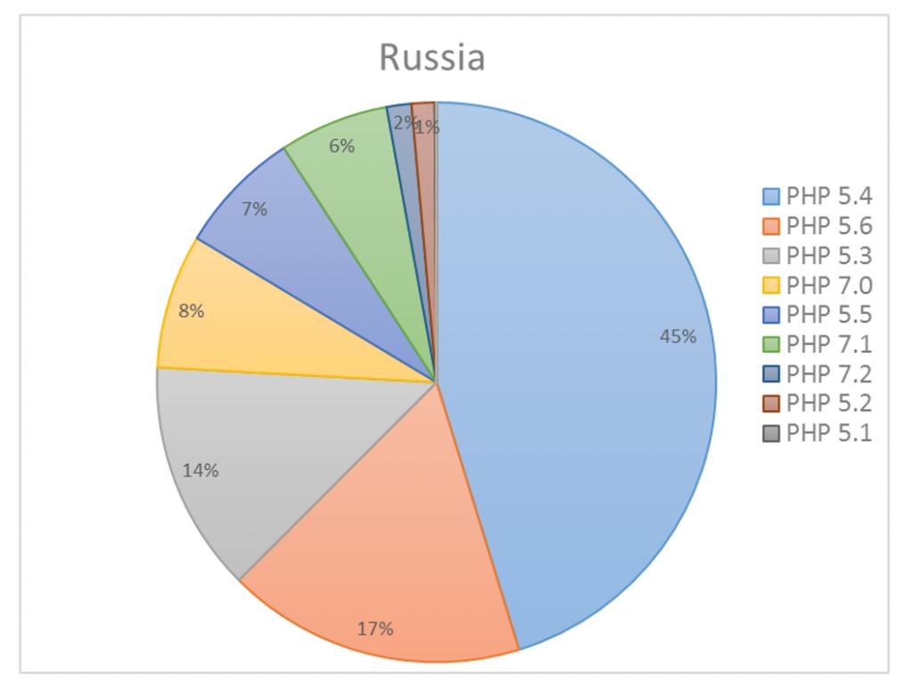 Применение новых версий PHP для администрирования серверов в РФ