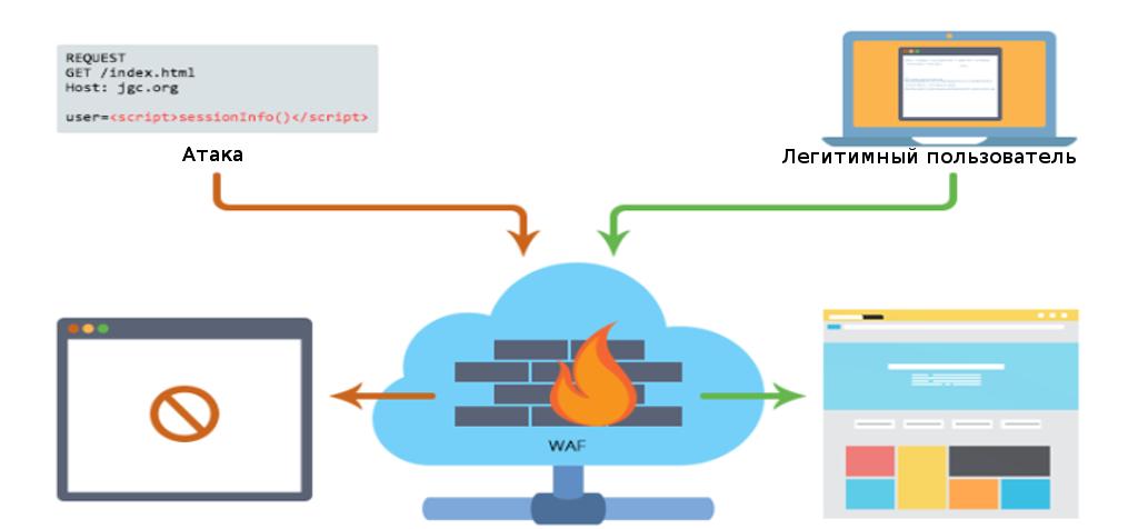 Web Application Firewall — защита сайта от хакерских атак