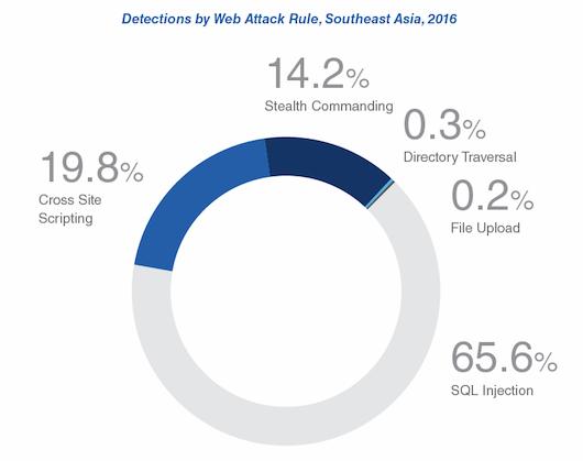 Ущерб ИТ компаний из-за плохой защиты сайта