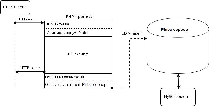 мониторинг времени выполнения php скриптов