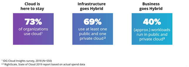 оптимизация затрат в облаке