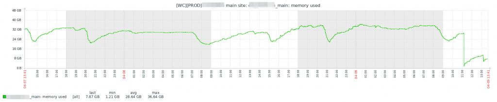 оптимизация производительности сайта